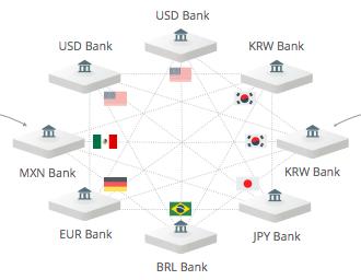 海外送金の図