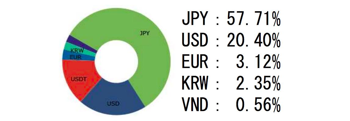 ビットコインの購入通貨割合