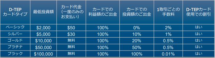 DECOINクレジットカードの表