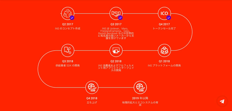 insのロードマップの画像
