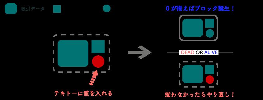 マイニングの図