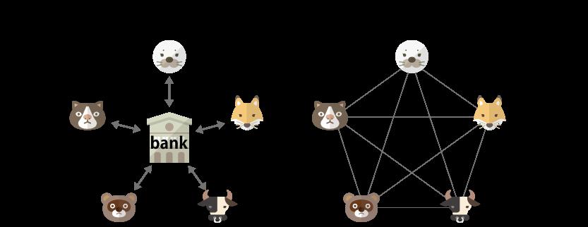 peer-to-peerの図