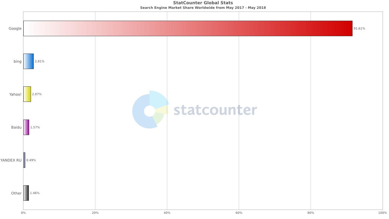 世界の検索エンジンシェア率