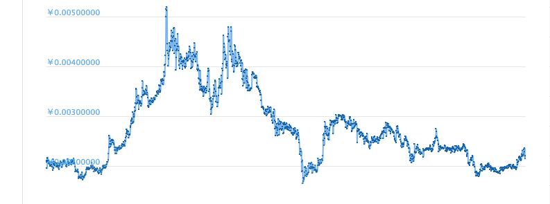 XPのチャート