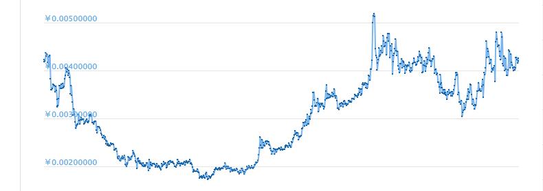 XPの価格変動
