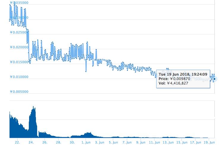 XPのチャート6月
