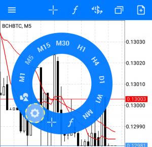 Android版MT5のチャート画面