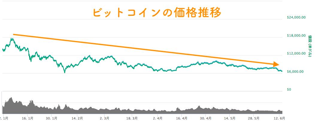 2018年ビットコインの価格推移