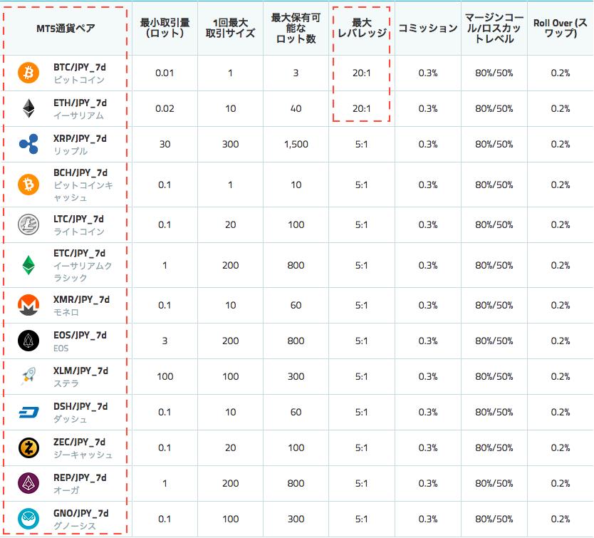 【wisebitcoin商品ガイド】CryptoCurrency7dの早見表