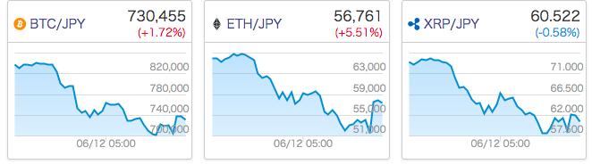 0614仮想通貨御三家のチャート