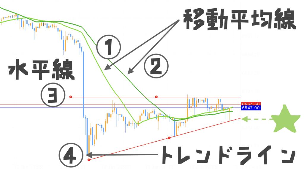 仮想通貨のテクニカルチャート分析