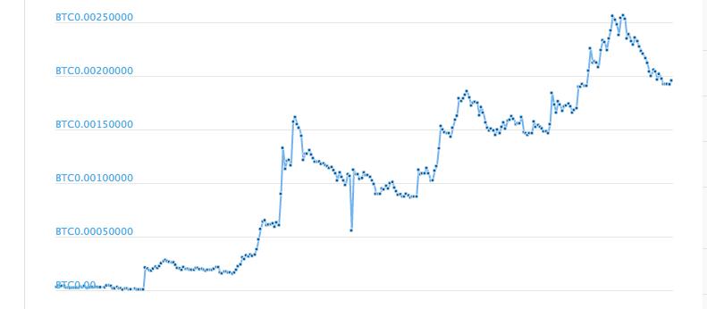 バイナンスコインのチャート