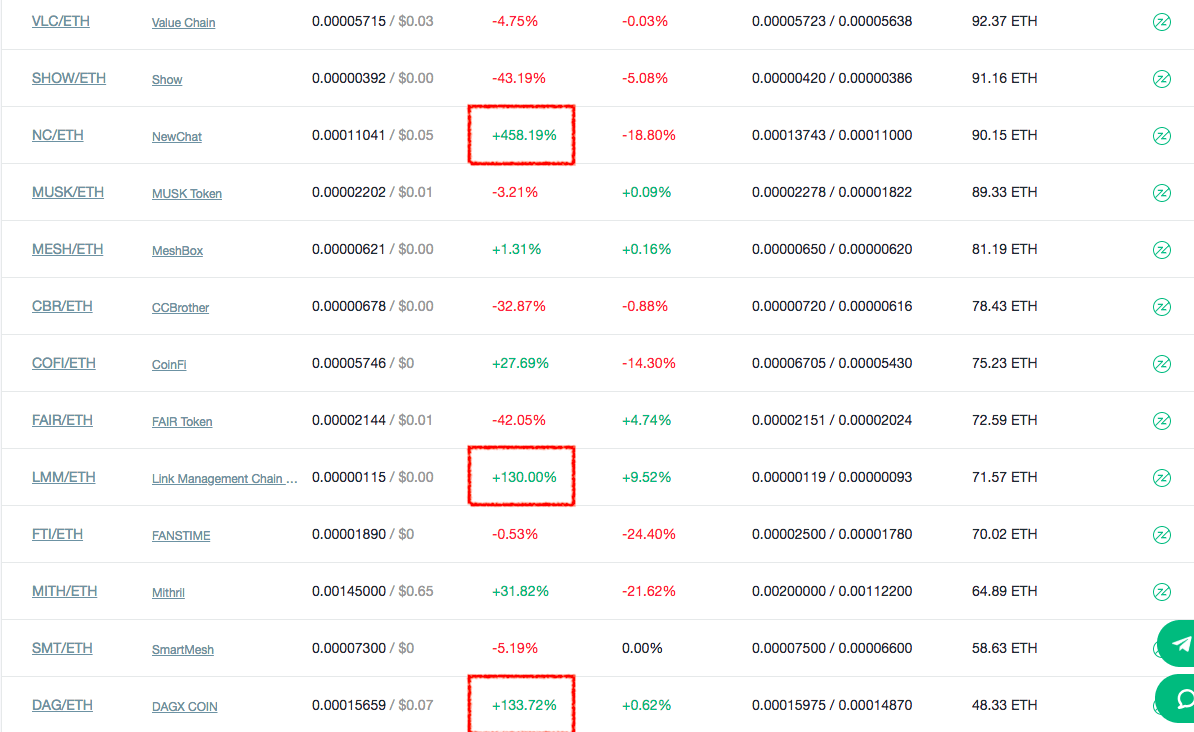 FcoinのGMP取引