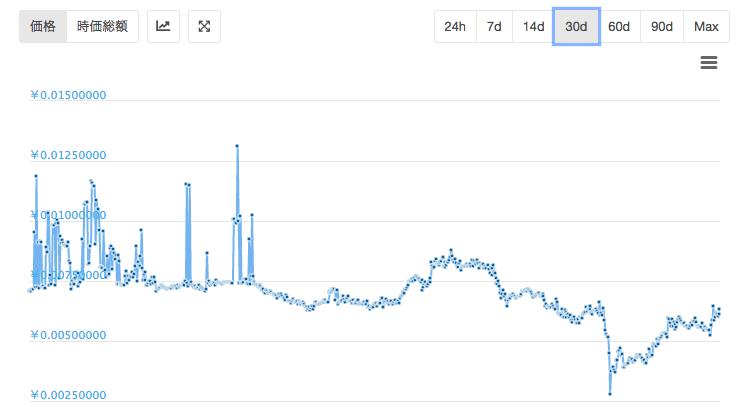 XP直近1ヶ月のチャート