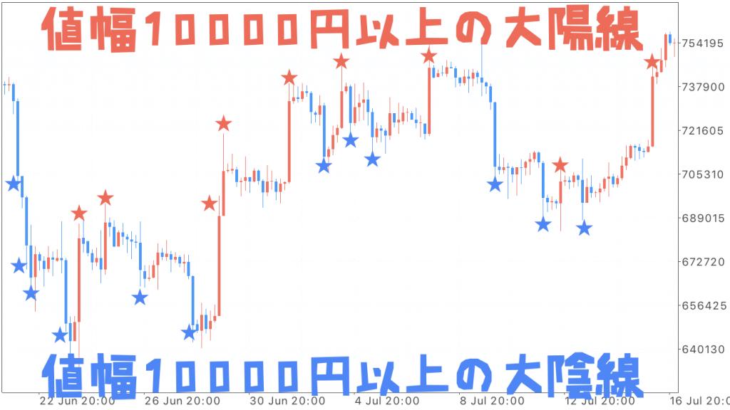 2018年6月中旬〜7月上旬のBTC/JPYチャート