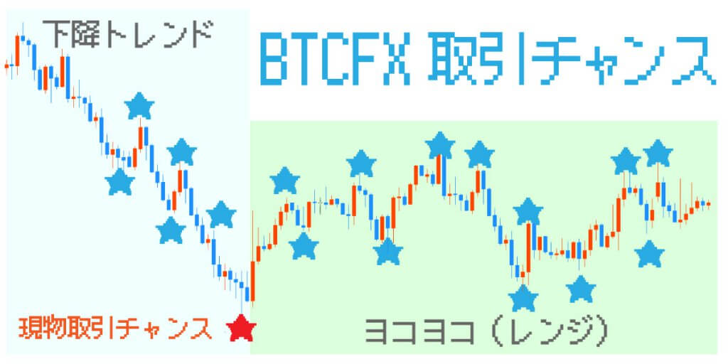 下降トレンドとレンジではBTCFXの方が取引チャンスが多い