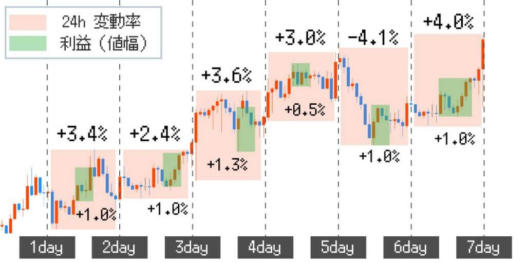 1日の利益率をチャートに表示させた画像