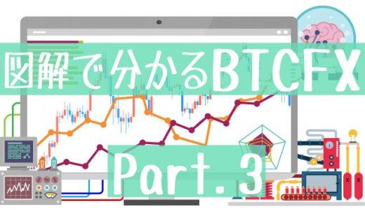 図解で分かる仮想通貨FX③!テクニカル分析で大切な3つの公式を紹介します!