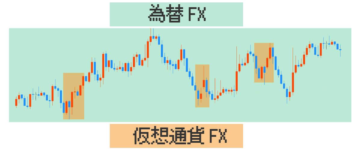 為替FXと仮想通貨FXの差