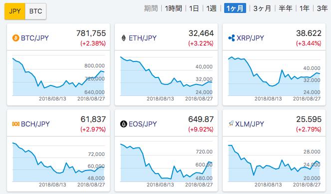 8月のチャート