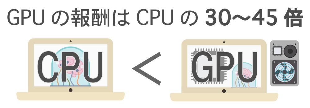 GPUはCPUの30〜45倍の報酬が貰える画像