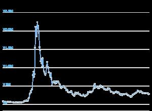KCSの過去の値動き
