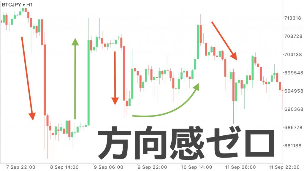 2018年9月13日16:00頃のBTC/JPY1時間足のチャート画像