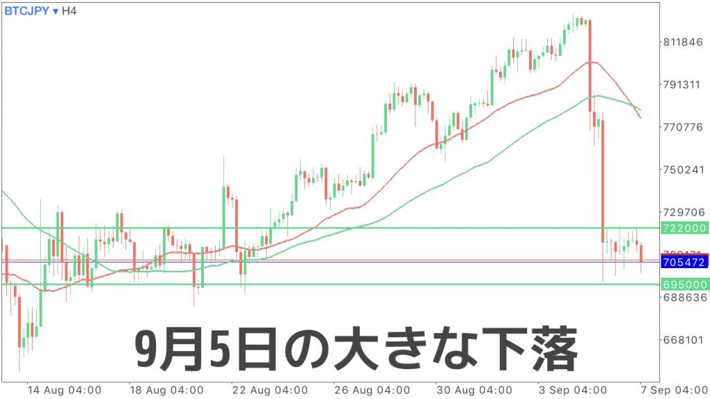 9月5日に急落したBTC/JPYの画像