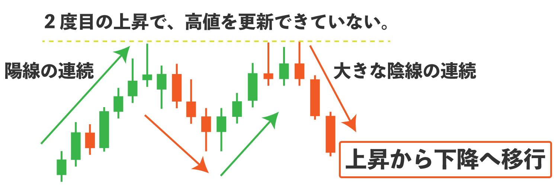 チャートパターンを説明している画像