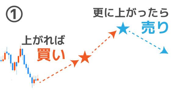 IFD注文のパターン①