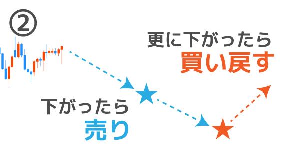 IFD注文のパターン②