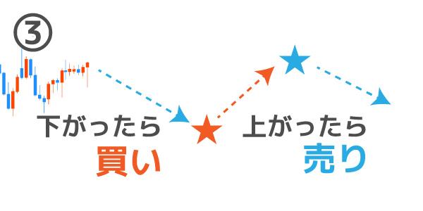 IFD注文のパターン③