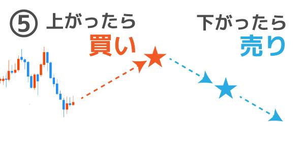 IFD注文のパターン⑤