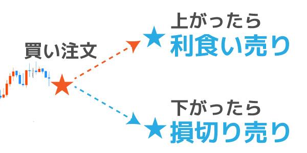 OCO注文のパターン①