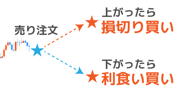OCO注文のパターン②