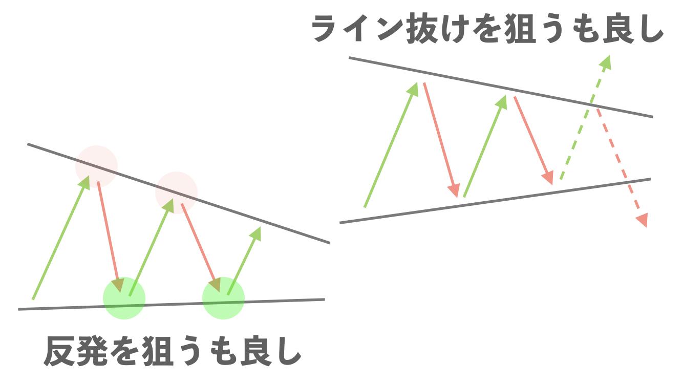 ペナントが出たときのエントリー方法を示した画像