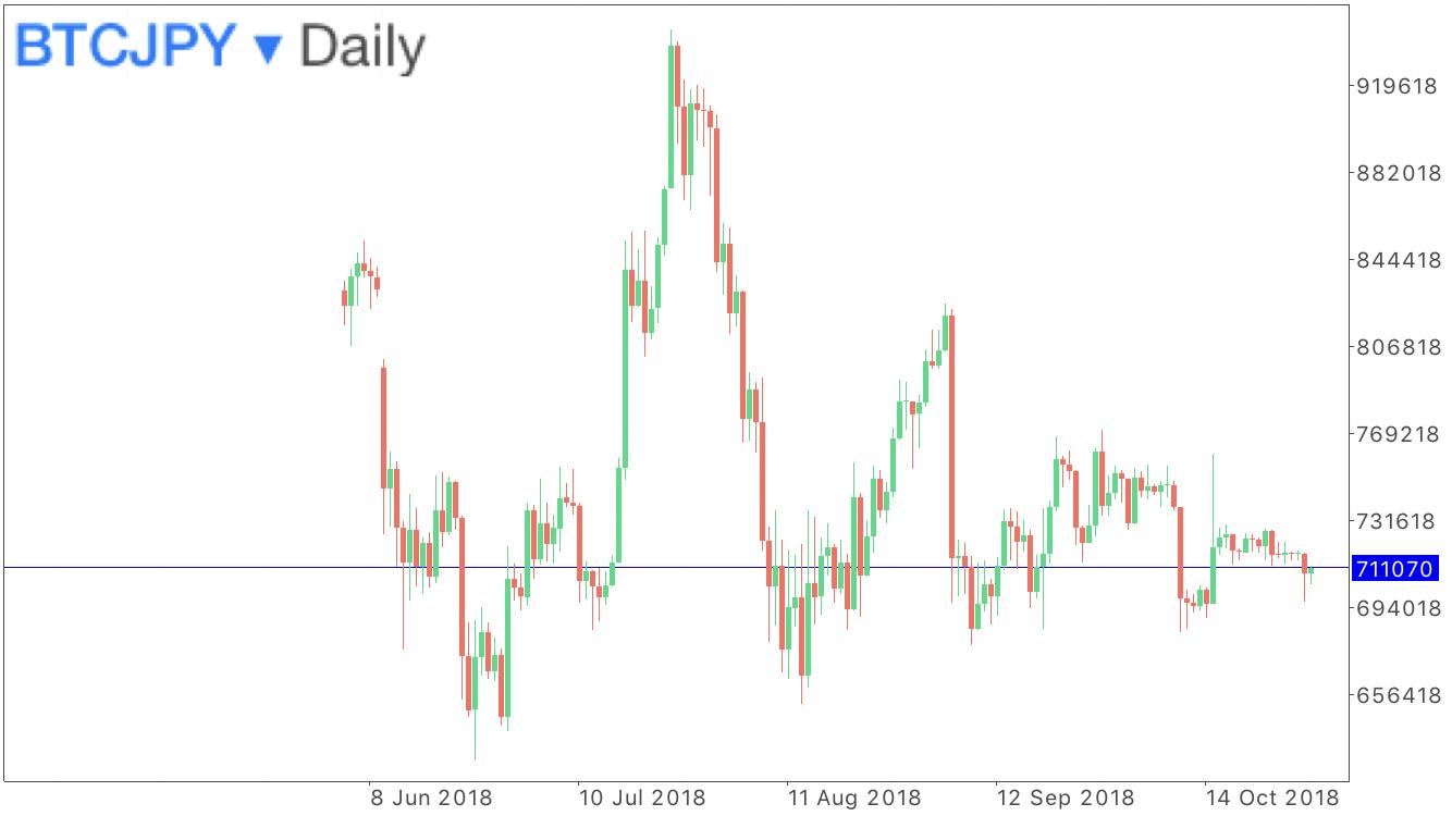 ビットコイン円の日足のチャート