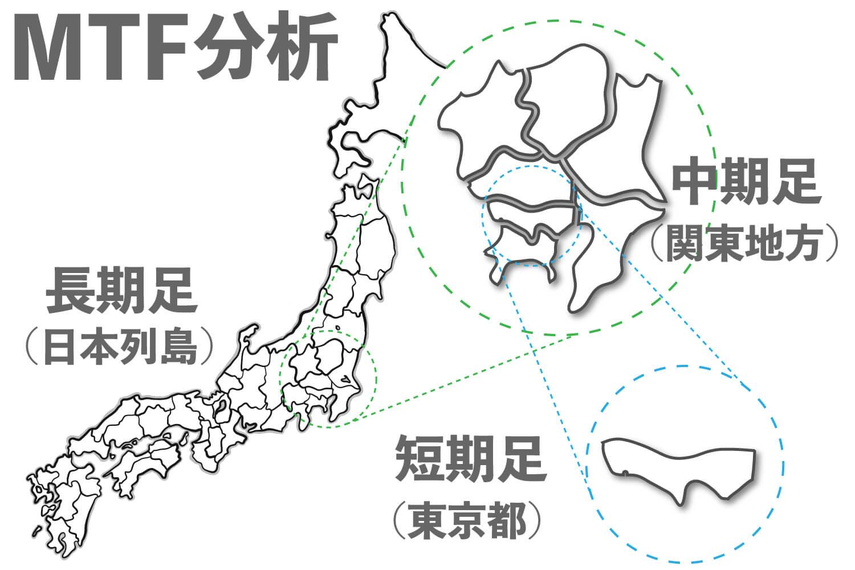 時間足を日本列島に例えている画像