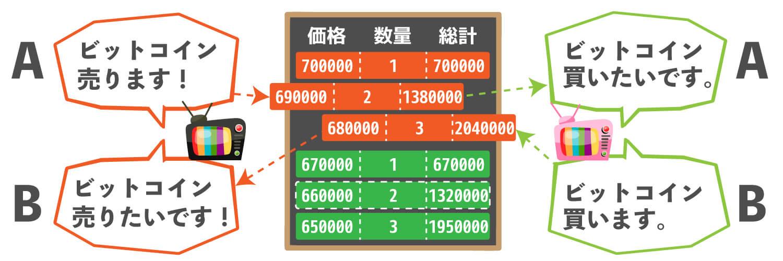板取引で利確を成功させるための条件を示した画像