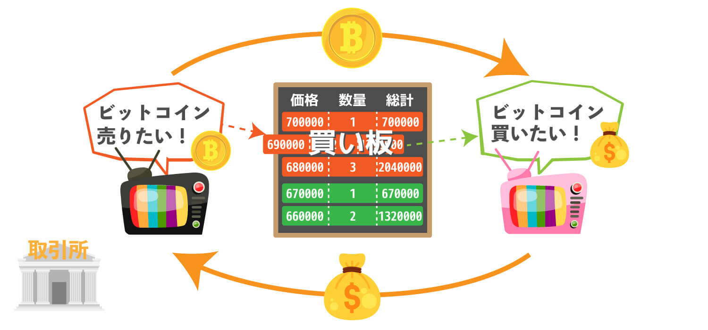 取引所で仮想通貨を取引している様子の画像