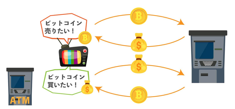 ビットコインATMの仕組みを図解した画像