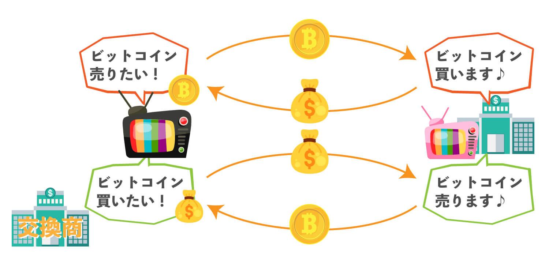 仮想通貨交換商の仕組みを使いした画像