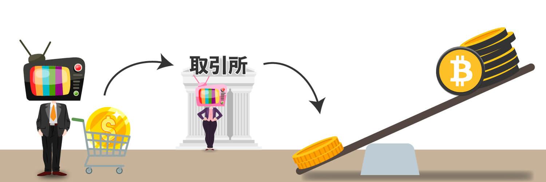 信用取引でレバレッジが使われている画像