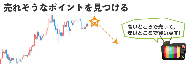 売れそうなポイントを示したチャート画像