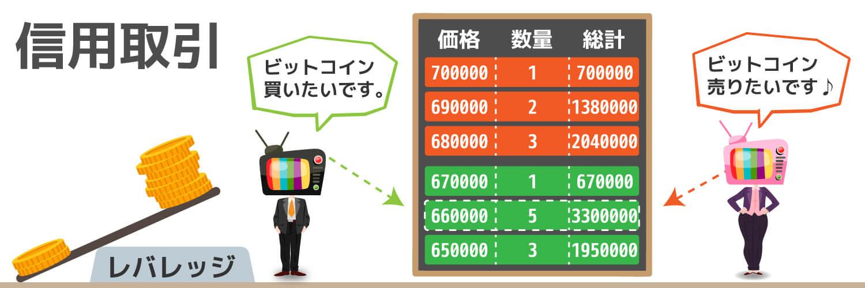 信用取引の説明をしている画像