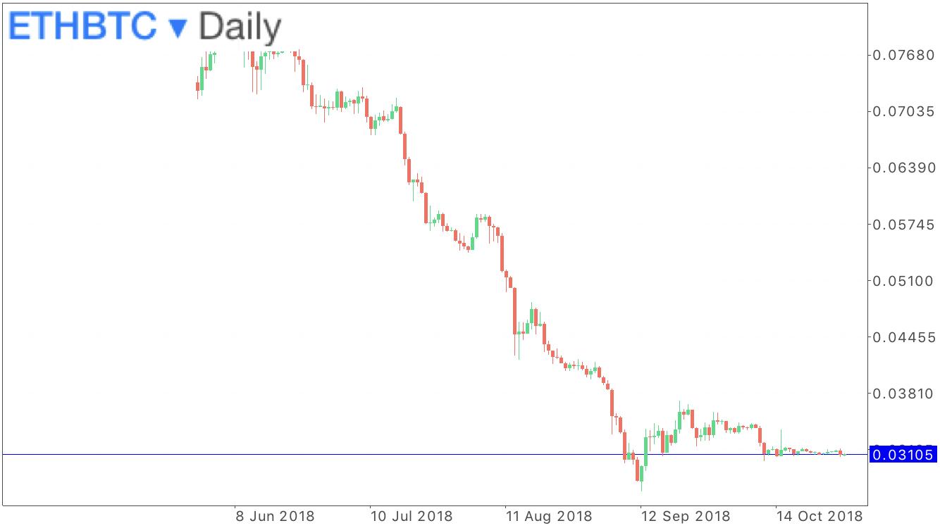 イーサリアムビットコインの日足チャート
