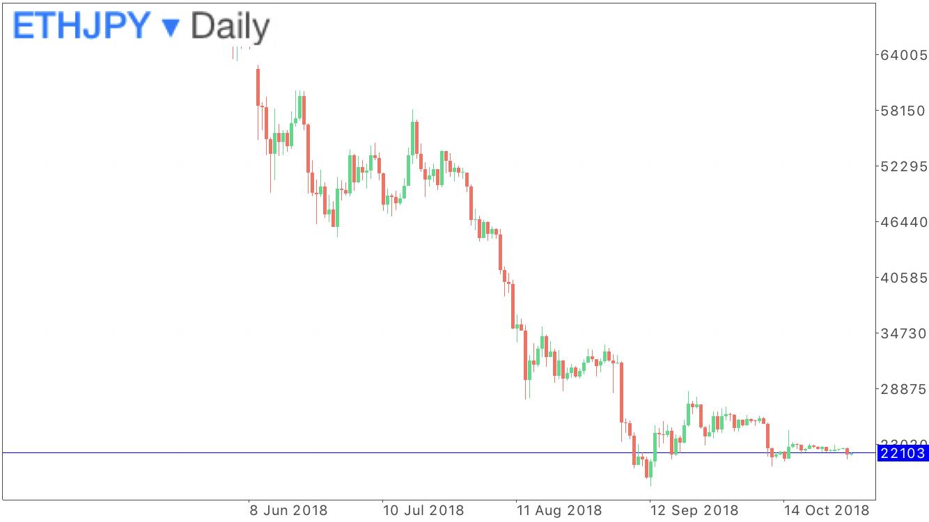 イーサリアム円の日足のチャート