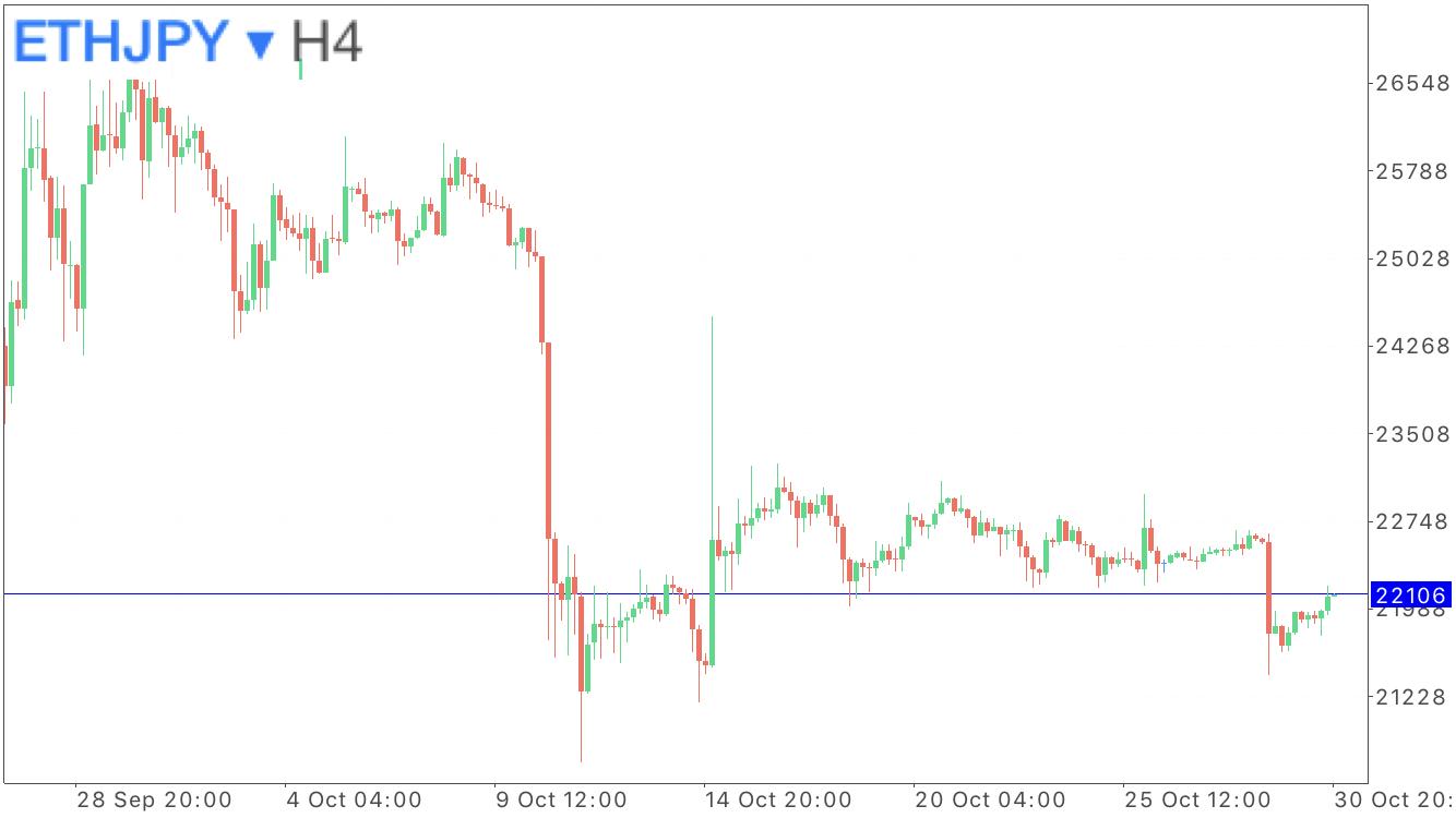 イーサリアム円の4時間足のチャート