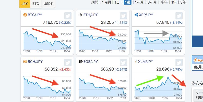 11月のチャート