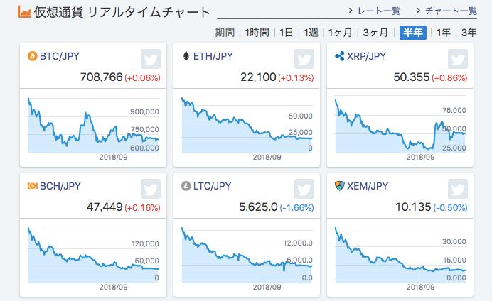 半年間の仮想通貨チャート